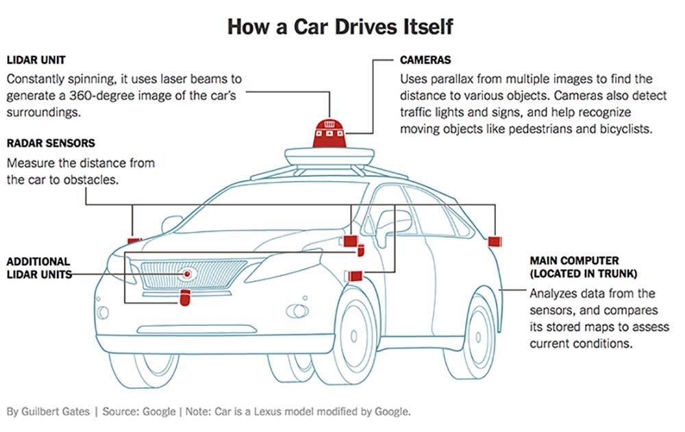 Parts Of A Self Driving Car